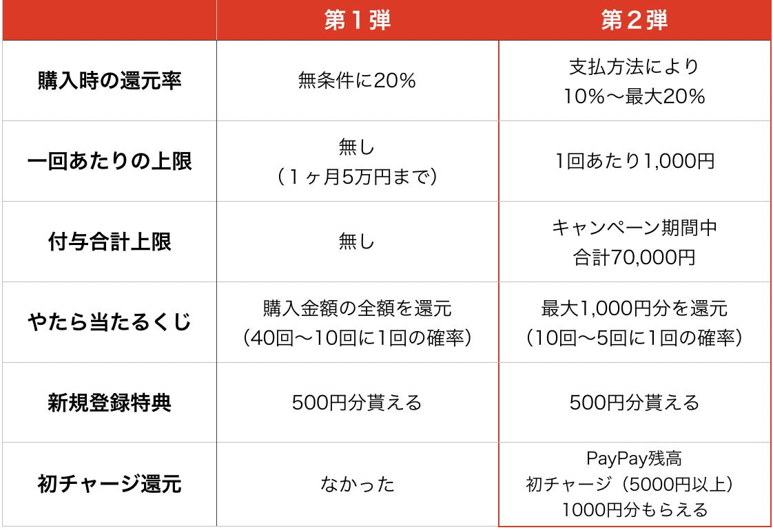 PayPay100億円還元キャンペーン第1弾と第2弾の違い