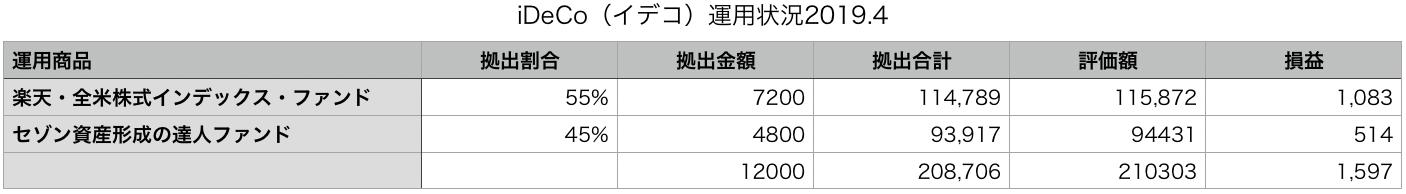 イデコ運用状況2019.4