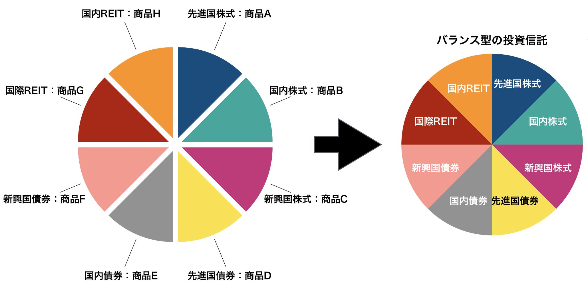 バランス型投信イメージ図