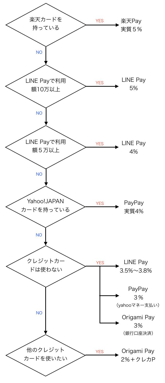 QRコード決済フローチャート