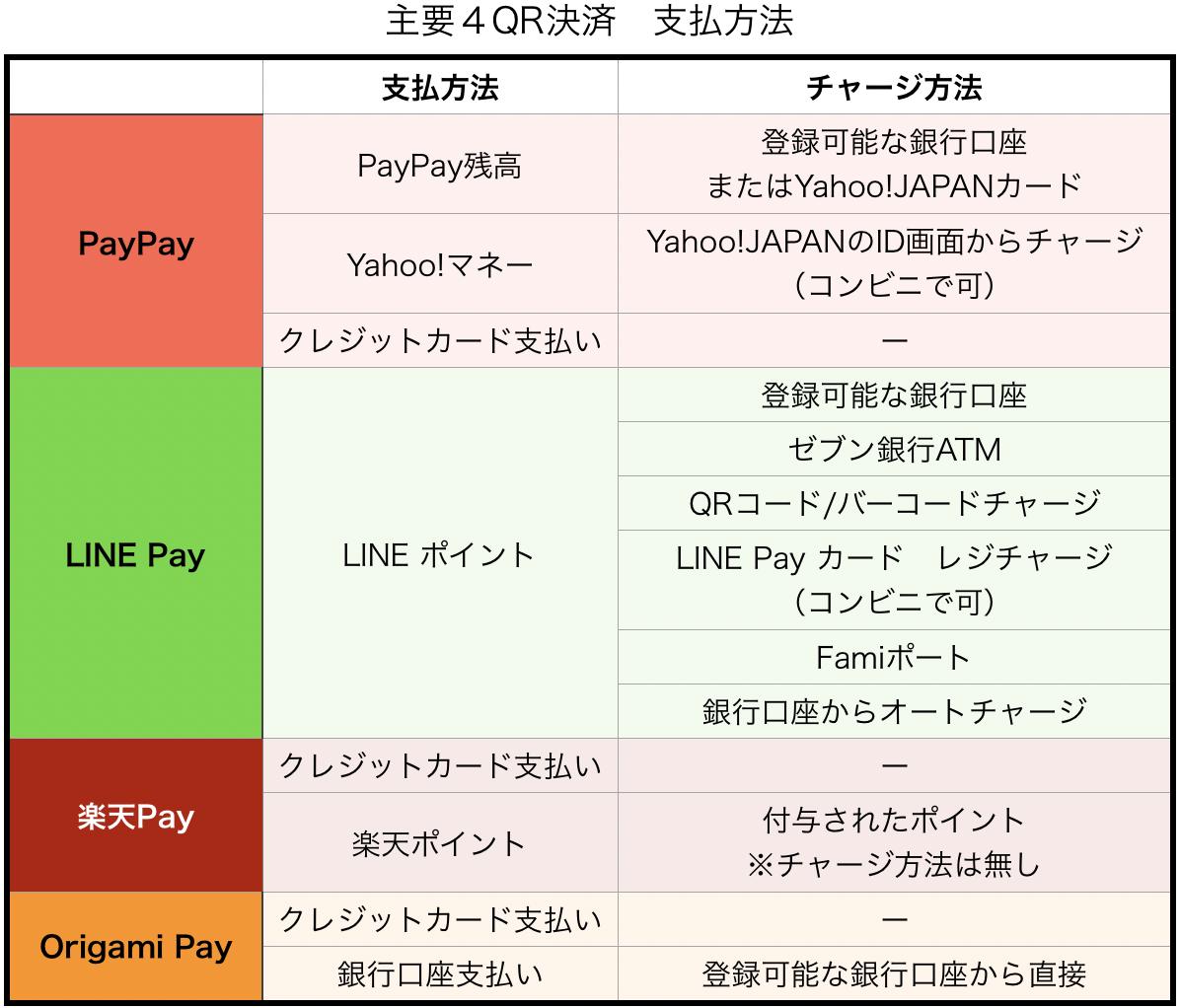 主要4QR決済 支払方法比較