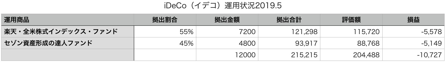 イデコ運用状況2019.5